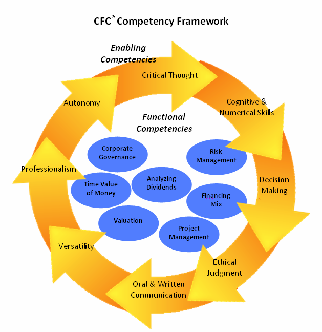 CFC Competency Framework